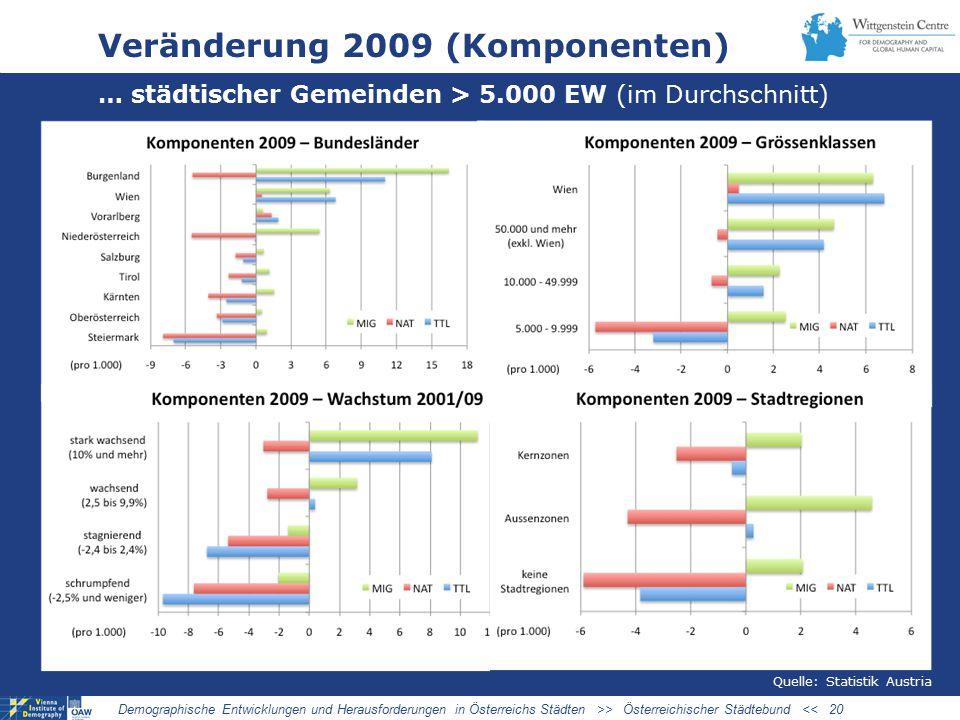 Veränderung 2009 (Komponenten) … städtischer Gemeinden > 5.000 EW (im Durchschnitt) Demographische Entwicklungen und Herausforderungen in Österreichs Städten >> Österreichischer Städtebund << 20 Quelle: Statistik Austria