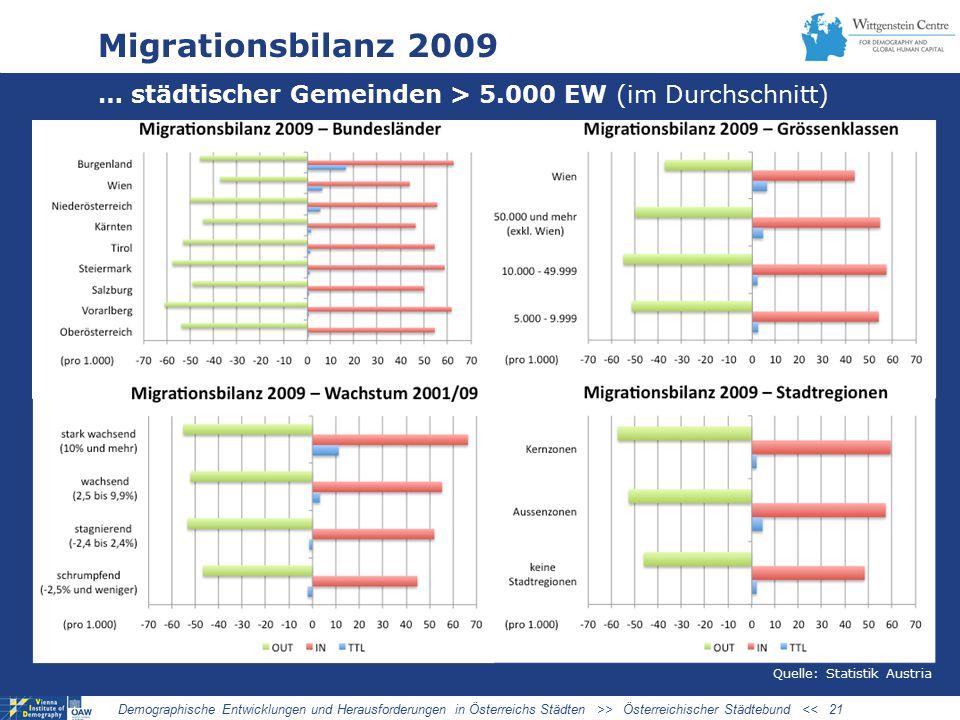 Migrationsbilanz 2009 … städtischer Gemeinden > 5.000 EW (im Durchschnitt) Demographische Entwicklungen und Herausforderungen in Österreichs Städten >> Österreichischer Städtebund << 21 Quelle: Statistik Austria