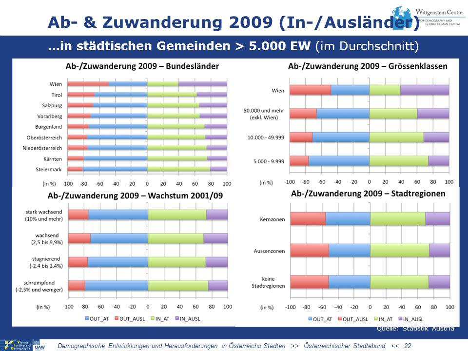 Ab- & Zuwanderung 2009 (In-/Ausländer) …in städtischen Gemeinden > 5.000 EW (im Durchschnitt) Demographische Entwicklungen und Herausforderungen in Österreichs Städten >> Österreichischer Städtebund << 22 Quelle: Statistik Austria