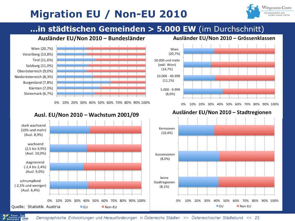 Migration EU / Non-EU 2010 …in städtischen Gemeinden > 5.000 EW (im Durchschnitt) Demographische Entwicklungen und Herausforderungen in Österreichs Städten >> Österreichischer Städtebund << 23 Quelle: Statistik Austria
