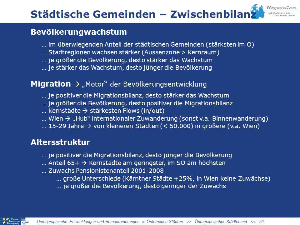 """Städtische Gemeinden – Zwischenbilanz Bevölkerungwachstum … im überwiegenden Anteil der städtischen Gemeinden (stärksten im O) … Stadtregionen wachsen stärker (Aussenzone > Kernraum) … je größer die Bevölkerung, desto stärker das Wachstum … je stärker das Wachstum, desto jünger die Bevölkerung Migration  """"Motor der Bevölkerungsentwicklung … je positiver die Migrationsbilanz, desto stärker das Wachstum … je größer die Bevölkerung, desto positiver die Migrationsbilanz … Kernstädte  stärkesten Flows (in/out) … Wien  """"Hub internationaler Zuwanderung (sonst v.a."""