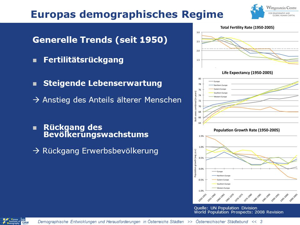 Regionale Heterogenität in der EU Demographic trends show common features across the EU, but individual regions are affected in different ways.
