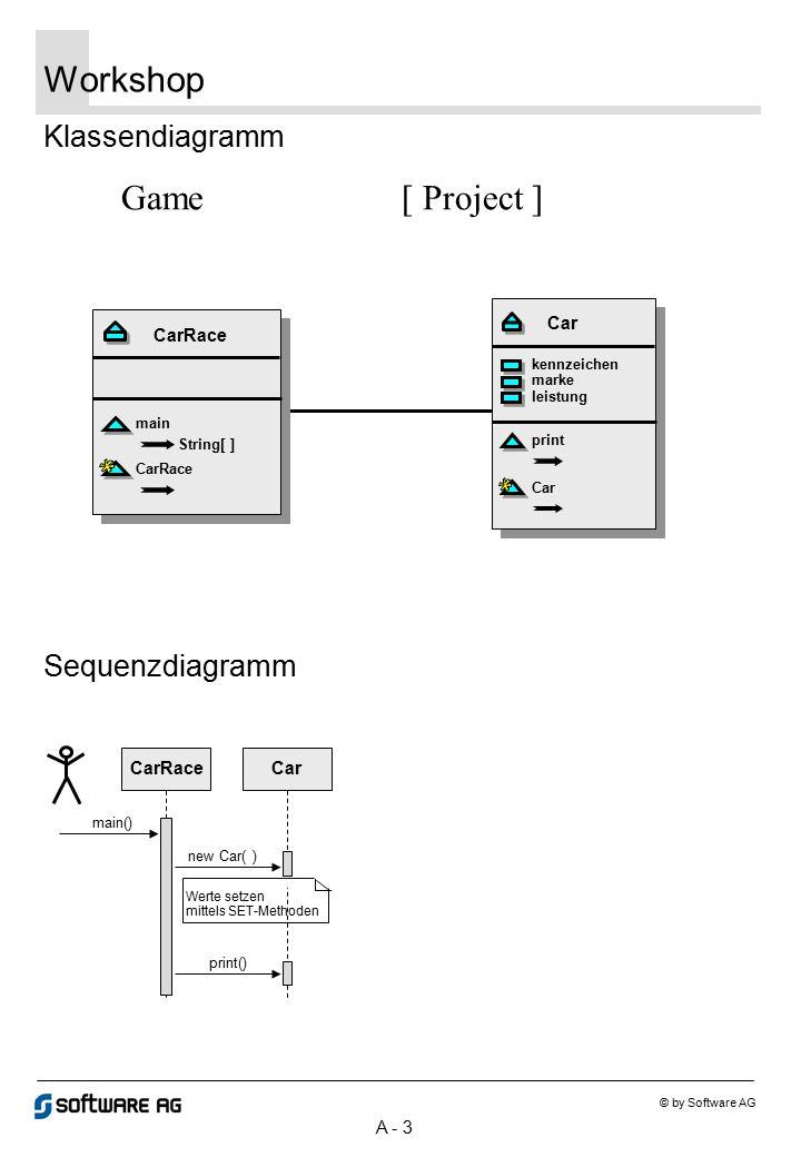 A - 3 Workshop © by Software AG Klassendiagramm Sequenzdiagramm CarRace main String[ ] CarRace Car kennzeichen marke leistung Car print CarRaceCar mai