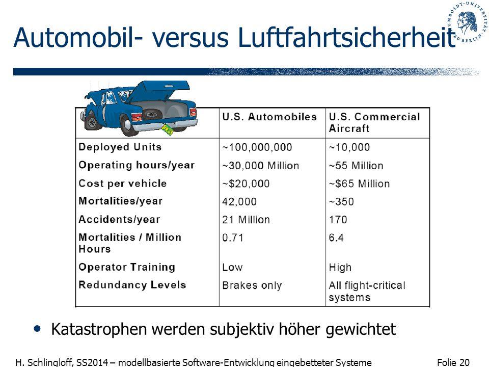 Folie 20 H. Schlingloff, SS2014 – modellbasierte Software-Entwicklung eingebetteter Systeme Automobil- versus Luftfahrtsicherheit Katastrophen werden