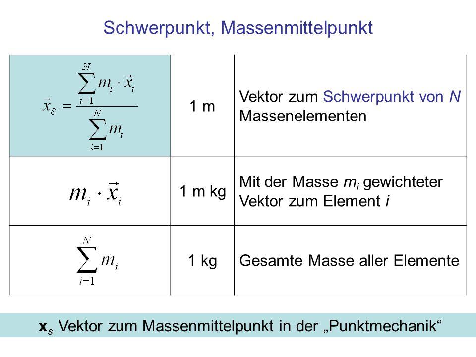 """1 m Vektor zum Schwerpunkt von N Massenelementen 1 m kg Mit der Masse m i gewichteter Vektor zum Element i 1 kgGesamte Masse aller Elemente Schwerpunkt, Massenmittelpunkt x s Vektor zum Massenmittelpunkt in der """"Punktmechanik"""