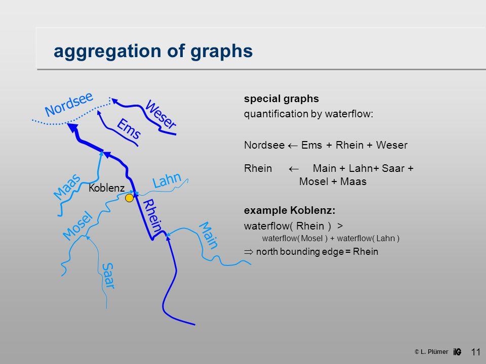 © L. Plümer 11 aggregation of graphs special graphs quantification by waterflow: Nordsee  Ems + Rhein + Weser Rhein  Main + Lahn+ Saar + Mosel + Maa