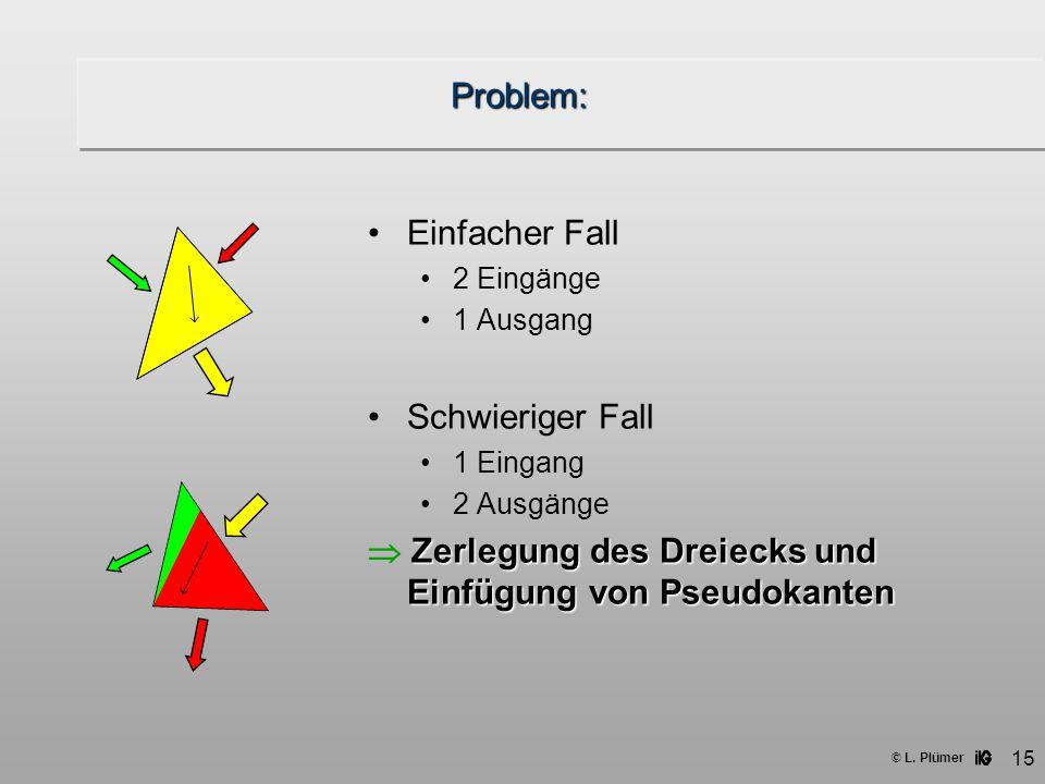 © L. Plümer 15 Problem: Einfacher Fall 2 Eingänge 1 Ausgang Schwieriger Fall 1 Eingang 2 Ausgänge Zerlegung des Dreiecks und Einfügung von Pseudokante