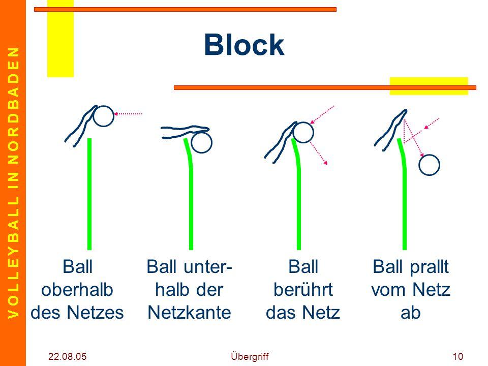 V O L L E Y B A L L I N N O R D B A D E N 22.08.05 Übergriff10 Block Ball oberhalb des Netzes Ball unter- halb der Netzkante Ball berührt das Netz Ball prallt vom Netz ab