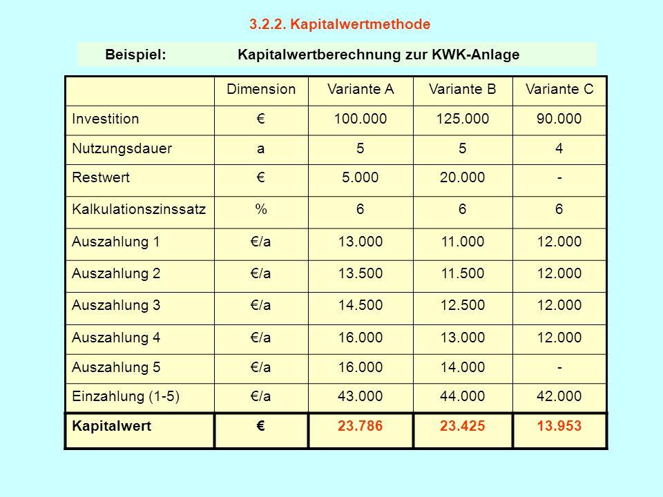 3.2.2. Kapitalwertmethode Beispiel: Kapitalwertberechnung zur KWK-Anlage DimensionVariante AVariante BVariante C Investition€100.000125.00090.000 Nutz