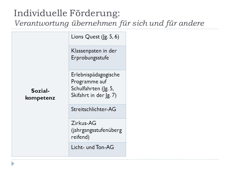 Individuelle Förderung: Verantwortung übernehmen für sich und für andere Sozial- kompetenz Lions Quest (Jg. 5, 6) Klassenpaten in der Erprobungsstufe