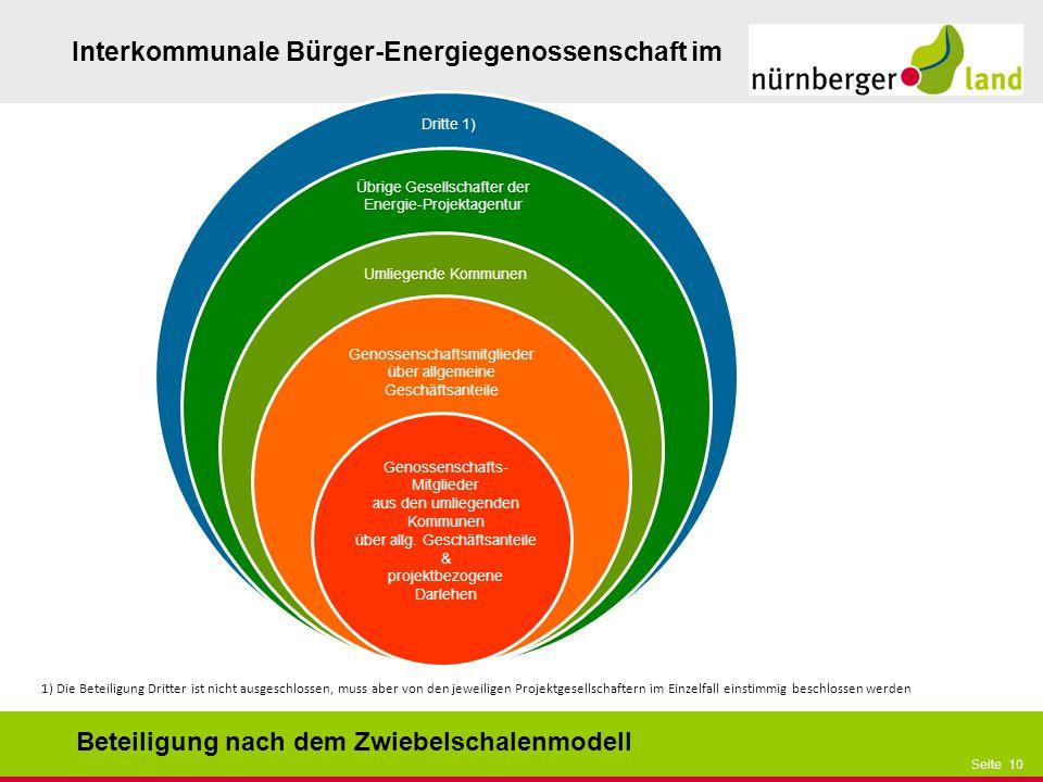 Präsentationstitel bzw. andere wichtige Informationen| Seite 10 Seite 10 Interkommunale Bürger-Energiegenossenschaft im Genossenschafts- Mitglieder au