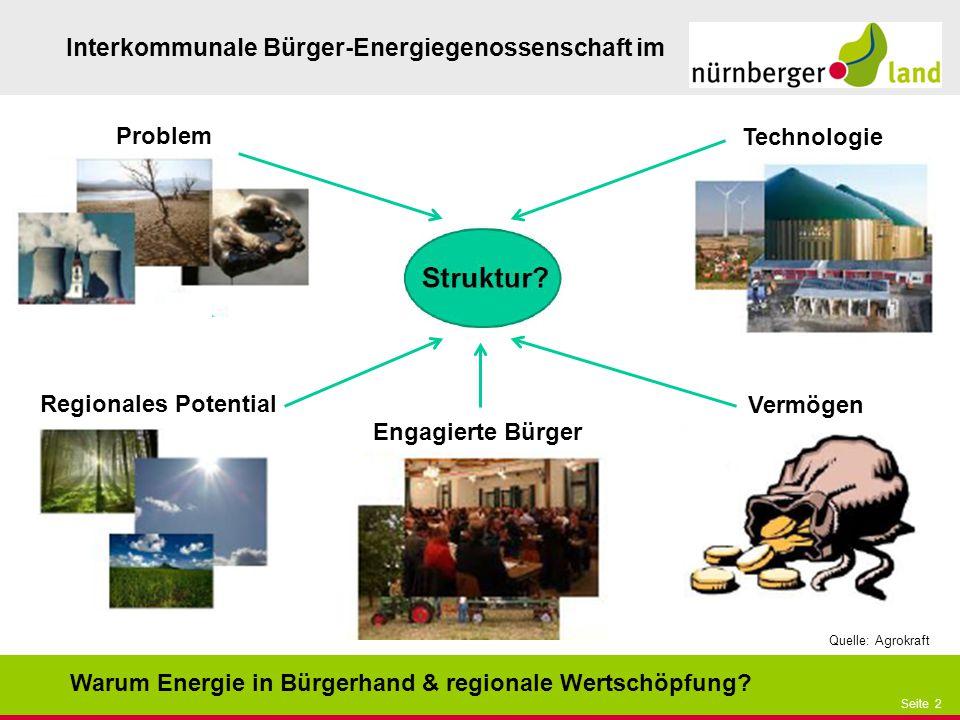 Präsentationstitel bzw. andere wichtige Informationen| Seite 2 Seite 2 Interkommunale Bürger-Energiegenossenschaft im Warum Energie in Bürgerhand & re