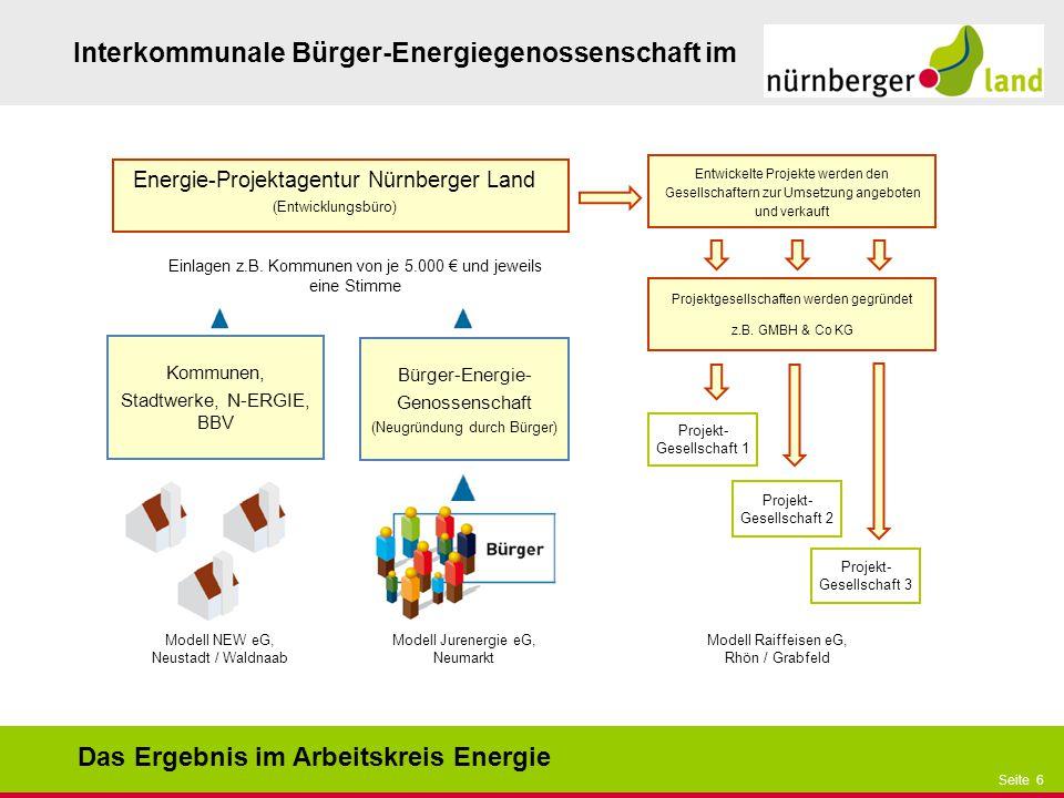 Präsentationstitel bzw. andere wichtige Informationen| Seite 6 Seite 6 Interkommunale Bürger-Energiegenossenschaft im Modell Raiffeisen eG, Rhön / Gra