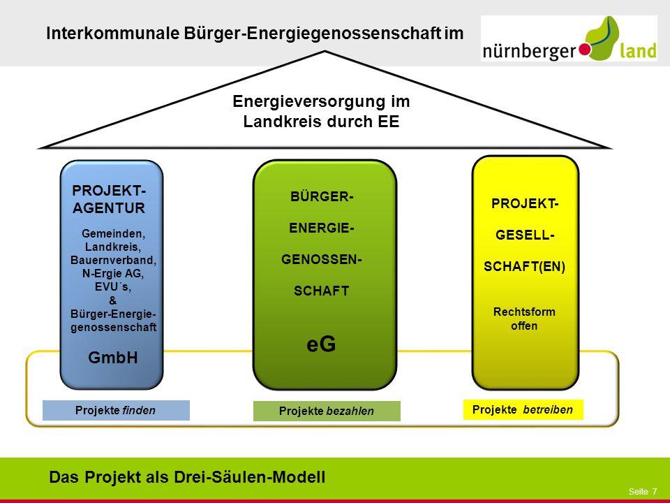 Präsentationstitel bzw. andere wichtige Informationen| Seite 7 Seite 7 Interkommunale Bürger-Energiegenossenschaft im PROJEKT- AGENTUR BÜRGER- ENERGIE