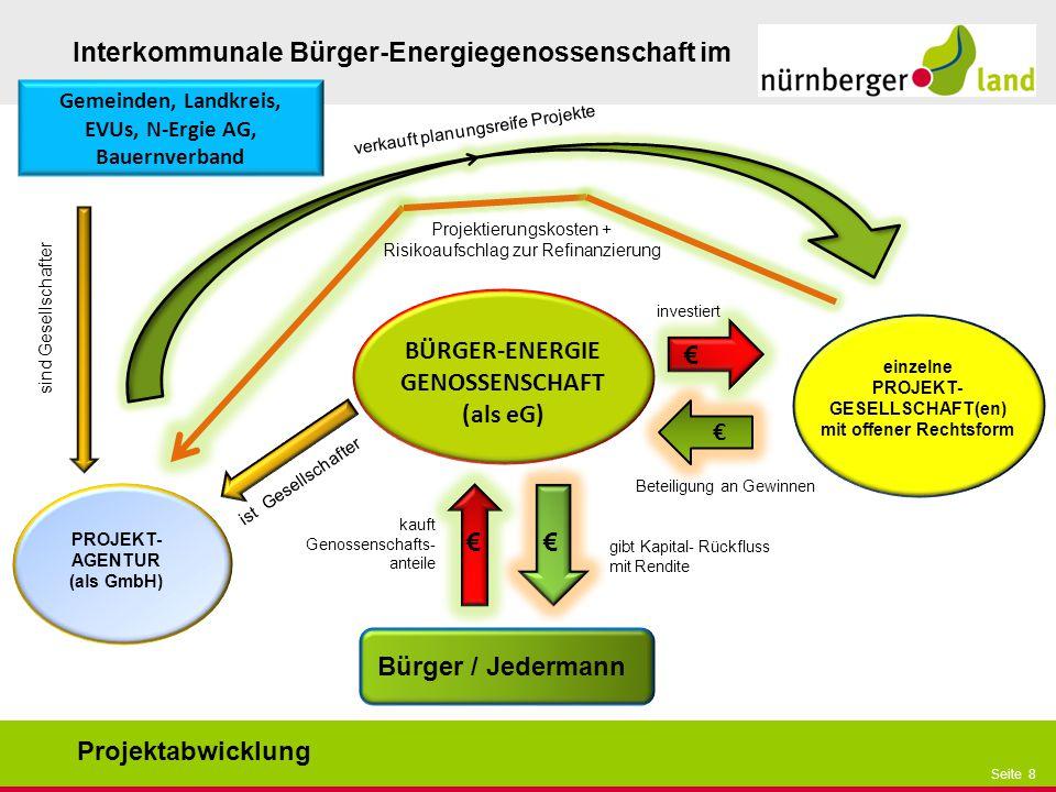 Präsentationstitel bzw. andere wichtige Informationen| Seite 8 Seite 8 Interkommunale Bürger-Energiegenossenschaft im BÜRGER-ENERGIE GENOSSENSCHAFT (a