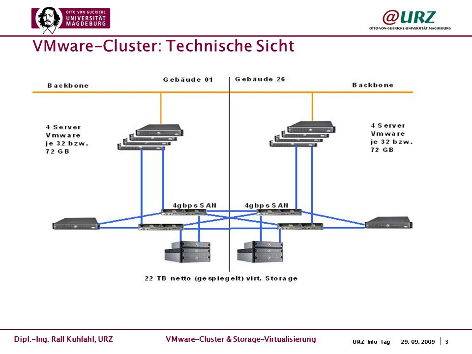 3URZ-Info-Tag 29. 09. 2009 VMware-Cluster: Technische Sicht Dipl.-Ing. Ralf Kuhfahl, URZ VMware-Cluster & Storage-Virtualisierung
