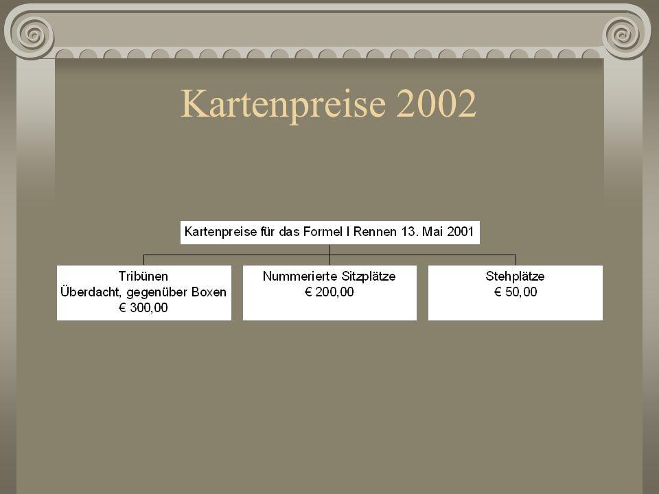 Kartenpreise 2002