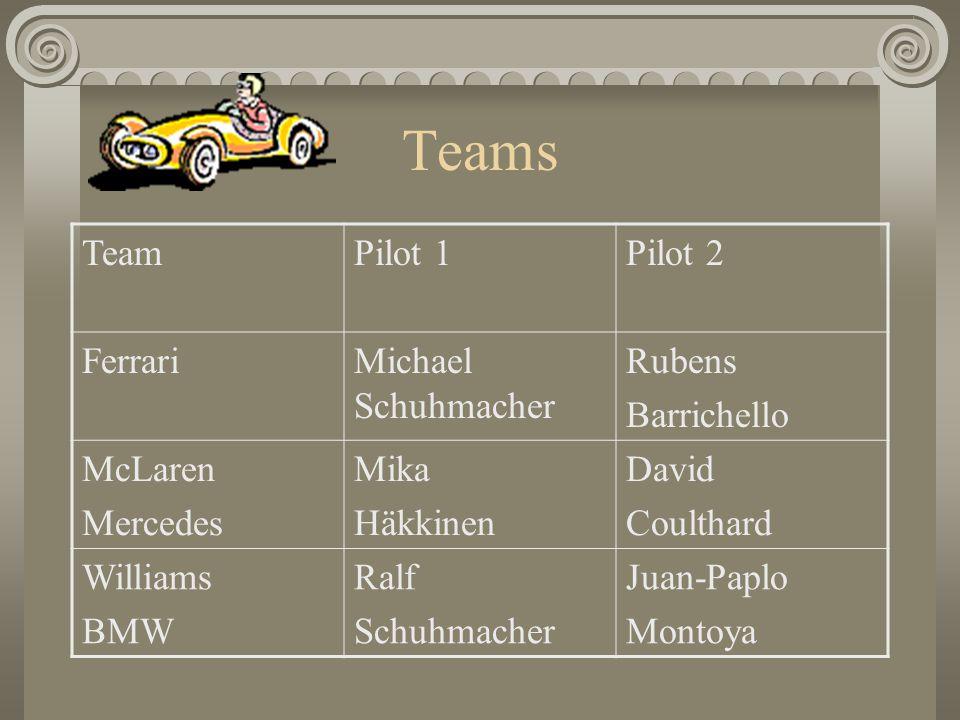 Teams TeamPilot 1Pilot 2 FerrariMichael Schuhmacher Rubens Barrichello McLaren Mercedes Mika Häkkinen David Coulthard Williams BMW Ralf Schuhmacher Ju