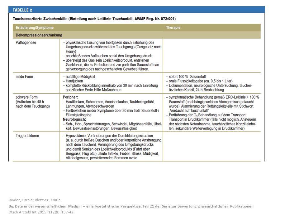 Binder, Harald; Blettner, Maria Big Data in der wissenschaftlichen Medizin – eine biostatistische Perspektive: Teil 21 der Serie zur Bewertung wissenschaftlicher Publikationen Dtsch Arztebl Int 2015; 112(9): 137-42