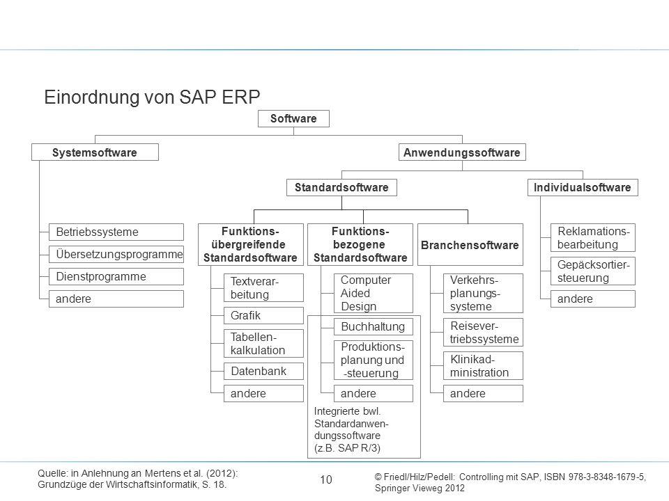 © Friedl/Hilz/Pedell: Controlling mit SAP, ISBN 978-3-8348-1679-5, Springer Vieweg 2012 Einordnung von SAP ERP Quelle: in Anlehnung an Mertens et al.