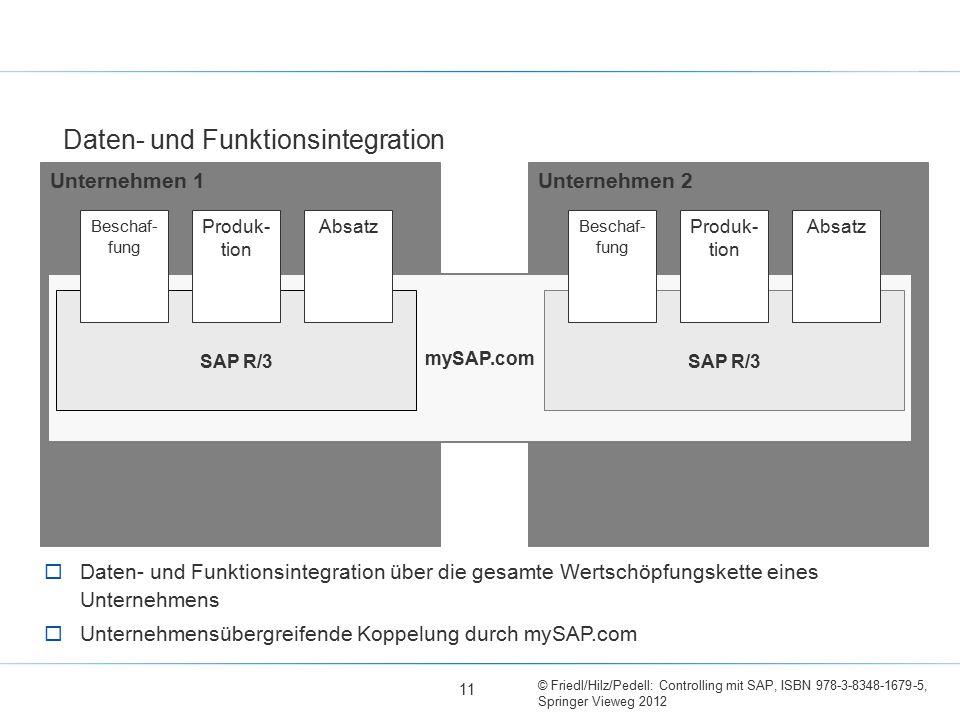 © Friedl/Hilz/Pedell: Controlling mit SAP, ISBN 978-3-8348-1679-5, Springer Vieweg 2012 Daten- und Funktionsintegration Unternehmen 2Unternehmen 1 myS