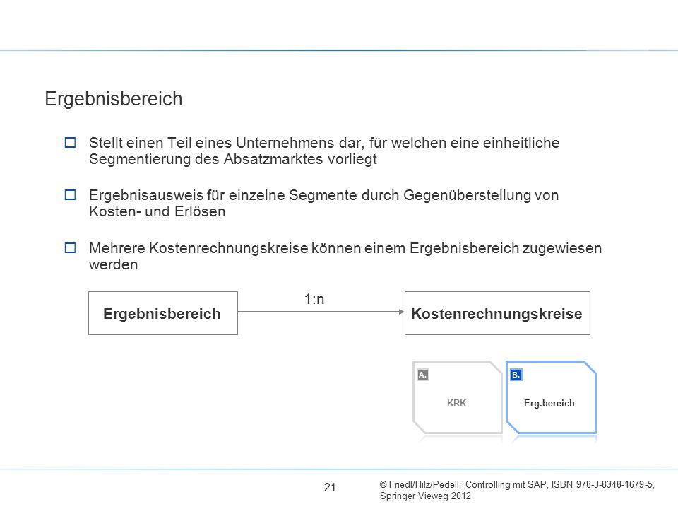 © Friedl/Hilz/Pedell: Controlling mit SAP, ISBN 978-3-8348-1679-5, Springer Vieweg 2012  Stellt einen Teil eines Unternehmens dar, für welchen eine einheitliche Segmentierung des Absatzmarktes vorliegt  Ergebnisausweis für einzelne Segmente durch Gegenüberstellung von Kosten- und Erlösen  Mehrere Kostenrechnungskreise können einem Ergebnisbereich zugewiesen werden Ergebnisbereich KRK Erg.bereich 21 1:n ErgebnisbereichKostenrechnungskreise