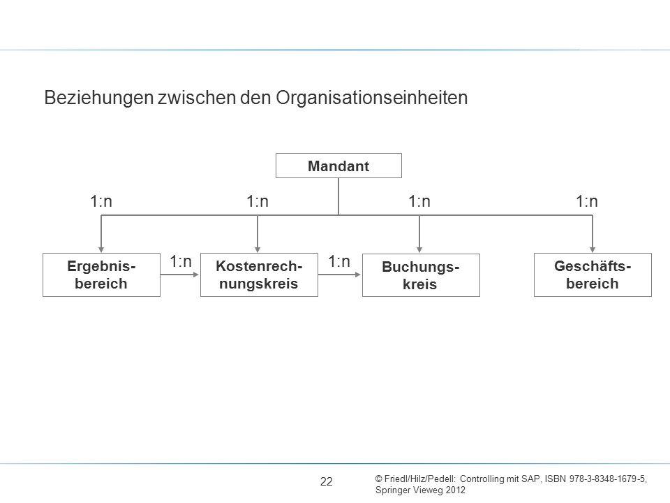 © Friedl/Hilz/Pedell: Controlling mit SAP, ISBN 978-3-8348-1679-5, Springer Vieweg 2012 1:n Beziehungen zwischen den Organisationseinheiten Mandant Ko