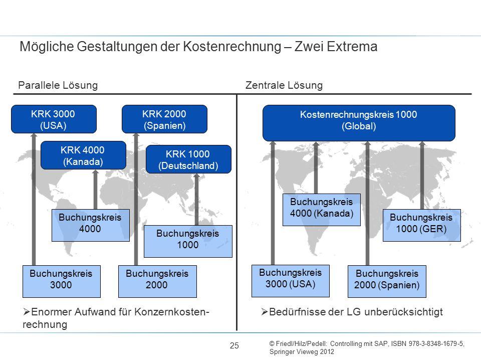 © Friedl/Hilz/Pedell: Controlling mit SAP, ISBN 978-3-8348-1679-5, Springer Vieweg 2012 Mögliche Gestaltungen der Kostenrechnung – Zwei Extrema Buchun