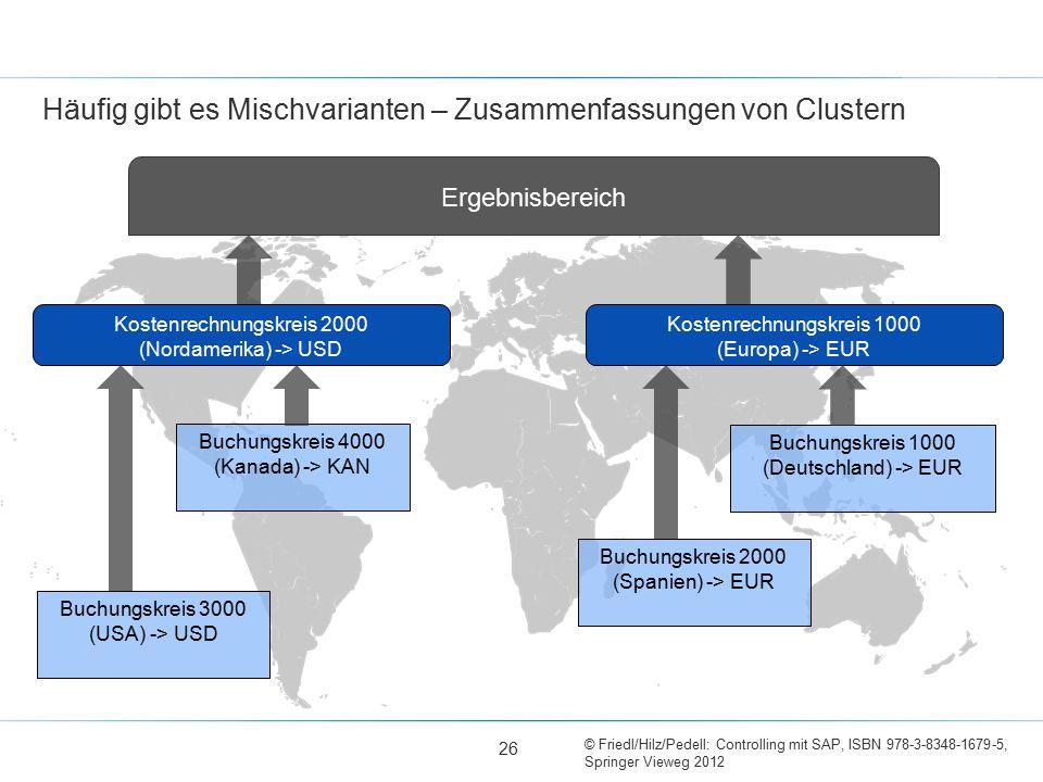 © Friedl/Hilz/Pedell: Controlling mit SAP, ISBN 978-3-8348-1679-5, Springer Vieweg 2012 Häufig gibt es Mischvarianten – Zusammenfassungen von Clustern Buchungskreis 4000 (Kanada) -> KAN Buchungskreis 2000 (Spanien) -> EUR Buchungskreis 3000 (USA) -> USD Buchungskreis 1000 (Deutschland) -> EUR Kostenrechnungskreis 2000 (Nordamerika) -> USD Kostenrechnungskreis 1000 (Europa) -> EUR Ergebnisbereich 26