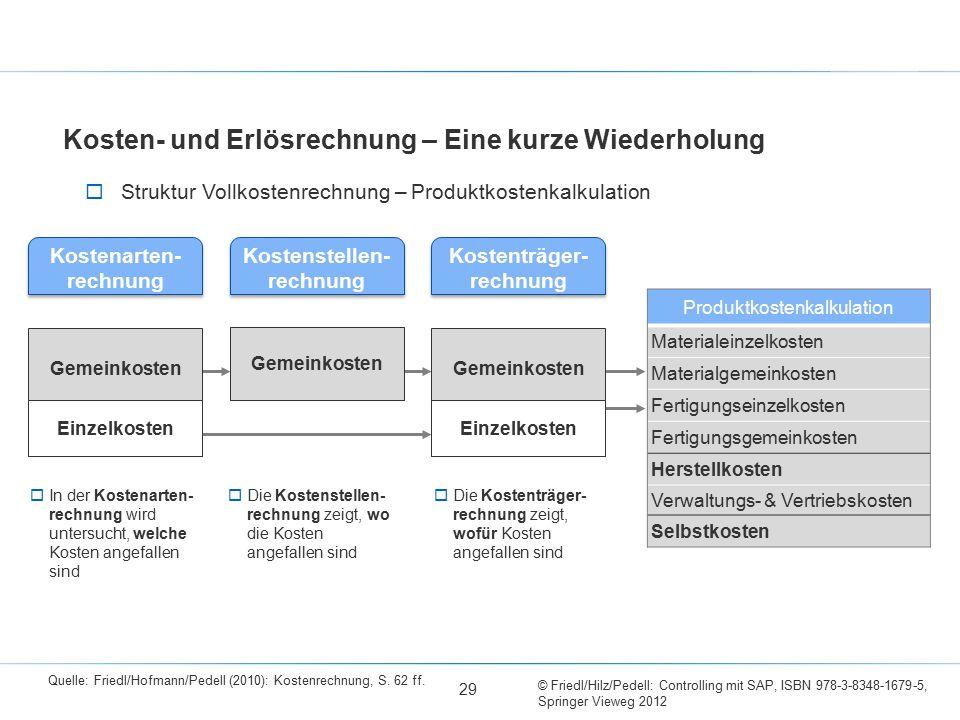 © Friedl/Hilz/Pedell: Controlling mit SAP, ISBN 978-3-8348-1679-5, Springer Vieweg 2012 Produktkostenkalkulation Materialeinzelkosten Materialgemeinko