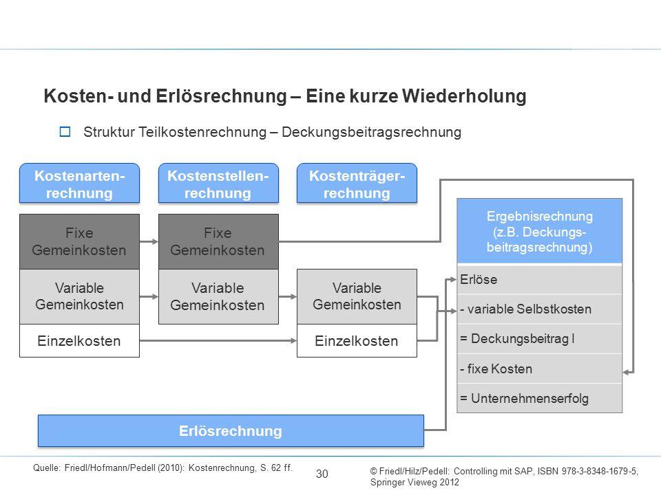 © Friedl/Hilz/Pedell: Controlling mit SAP, ISBN 978-3-8348-1679-5, Springer Vieweg 2012 Ergebnisrechnung (z.B. Deckungs- beitragsrechnung) Erlöse - va