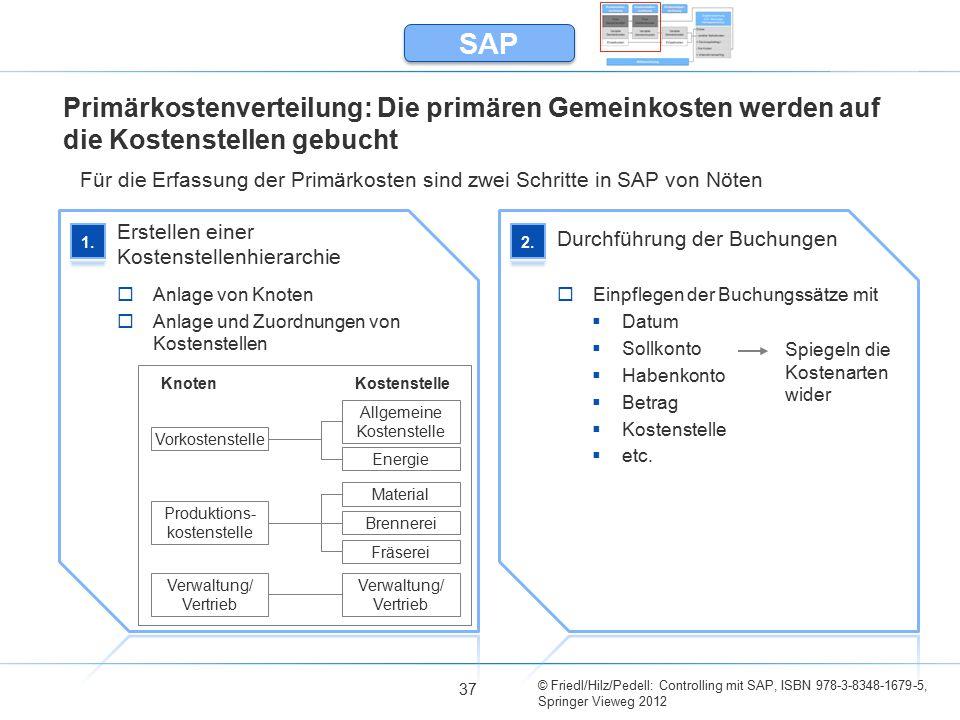 © Friedl/Hilz/Pedell: Controlling mit SAP, ISBN 978-3-8348-1679-5, Springer Vieweg 2012 Primärkostenverteilung: Die primären Gemeinkosten werden auf d