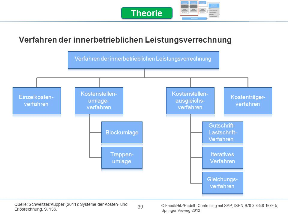 © Friedl/Hilz/Pedell: Controlling mit SAP, ISBN 978-3-8348-1679-5, Springer Vieweg 2012 Verfahren der innerbetrieblichen Leistungsverrechnung 39 Quelle: Schweitzer/Küpper (2011): Systeme der Kosten- und Erlösrechnung, S.