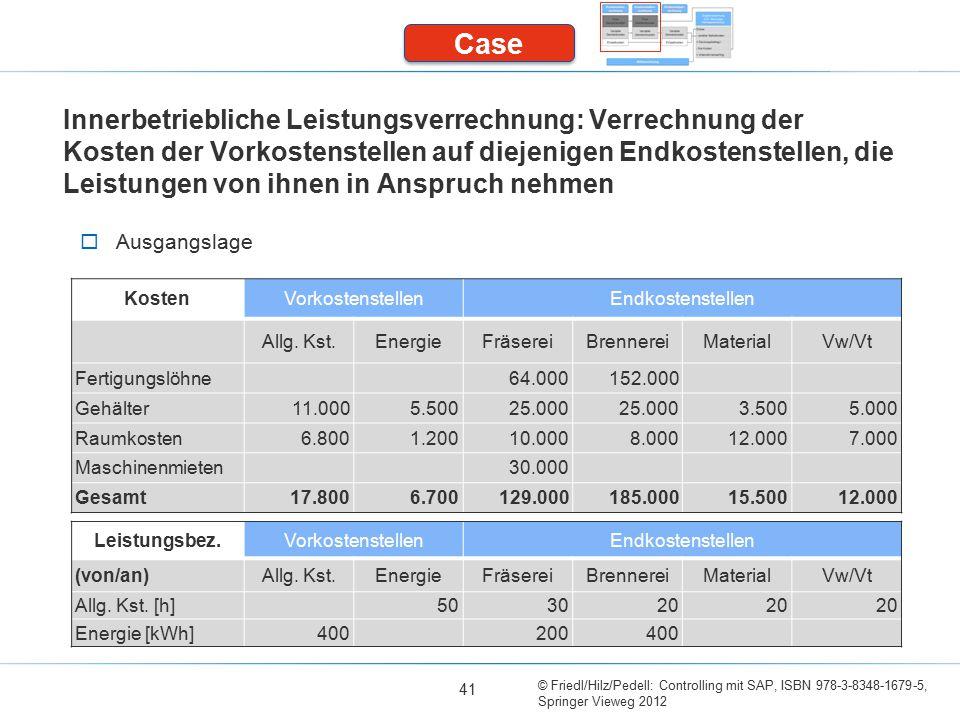 © Friedl/Hilz/Pedell: Controlling mit SAP, ISBN 978-3-8348-1679-5, Springer Vieweg 2012 Innerbetriebliche Leistungsverrechnung: Verrechnung der Kosten der Vorkostenstellen auf diejenigen Endkostenstellen, die Leistungen von ihnen in Anspruch nehmen 41 Case  Ausgangslage KostenVorkostenstellenEndkostenstellen Allg.