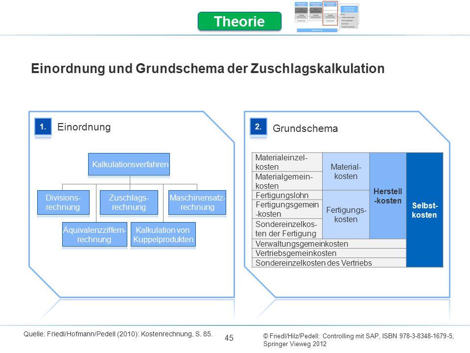 © Friedl/Hilz/Pedell: Controlling mit SAP, ISBN 978-3-8348-1679-5, Springer Vieweg 2012 45 Theorie Einordnung und Grundschema der Zuschlagskalkulation