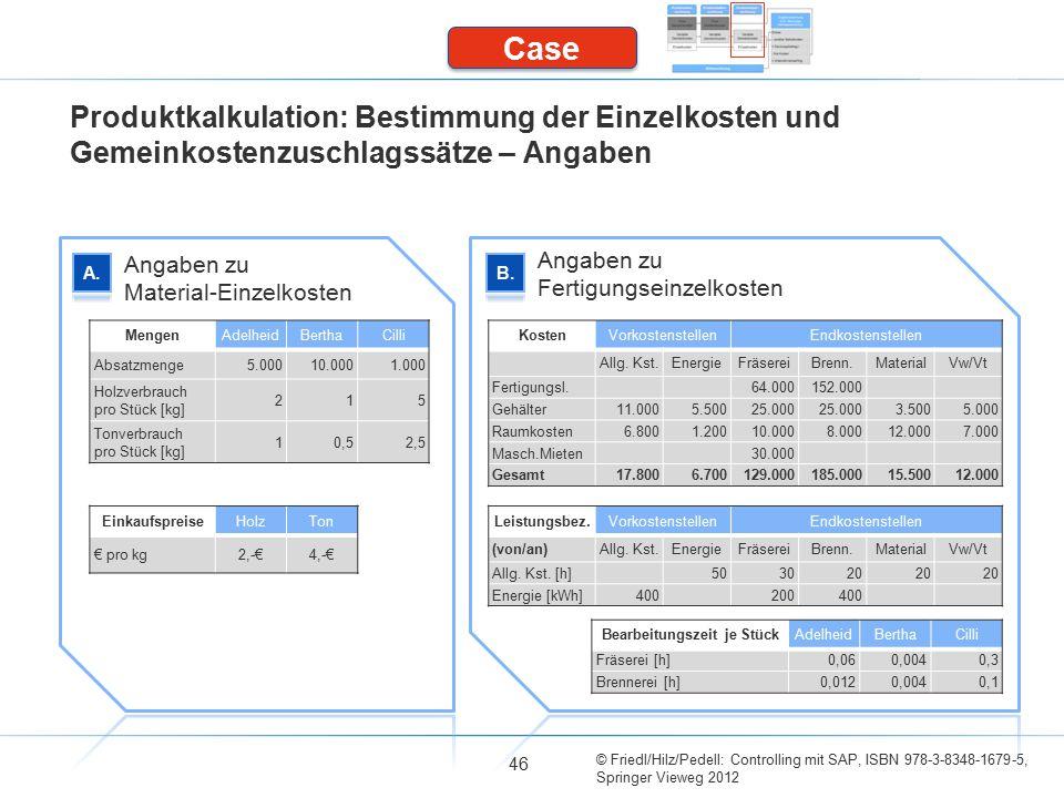 © Friedl/Hilz/Pedell: Controlling mit SAP, ISBN 978-3-8348-1679-5, Springer Vieweg 2012 46 Produktkalkulation: Bestimmung der Einzelkosten und Gemeinkostenzuschlagssätze – Angaben Angaben zu Material-Einzelkosten Angaben zu Fertigungseinzelkosten Case MengenAdelheidBerthaCilli Absatzmenge5.00010.0001.000 Holzverbrauch pro Stück [kg] 215 Tonverbrauch pro Stück [kg] 10,52,5 EinkaufspreiseHolzTon € pro kg2,-€4,-€ KostenVorkostenstellenEndkostenstellen Allg.