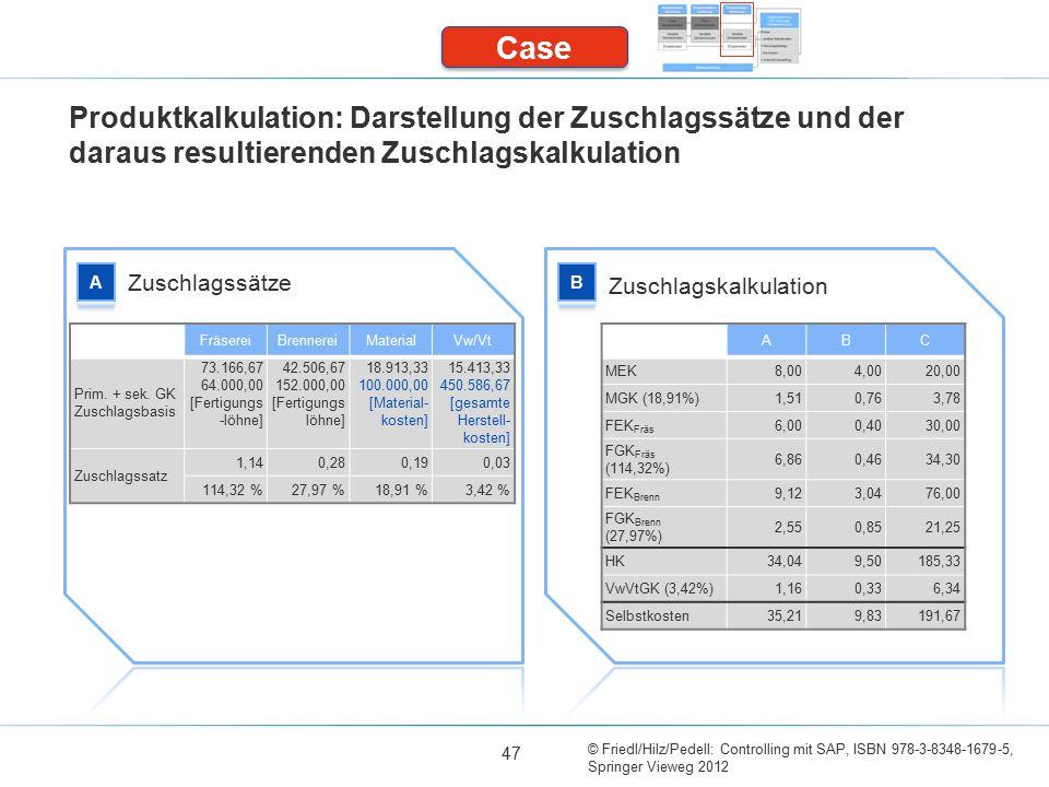 © Friedl/Hilz/Pedell: Controlling mit SAP, ISBN 978-3-8348-1679-5, Springer Vieweg 2012 47 Produktkalkulation: Darstellung der Zuschlagssätze und der daraus resultierenden Zuschlagskalkulation Zuschlagssätze Zuschlagskalkulation Case ABC MEK8,004,0020,00 MGK (18,91%)1,510,763,78 FEK Fräs 6,000,4030,00 FGK Fräs (114,32%) 6,860,4634,30 FEK Brenn 9,123,0476,00 FGK Brenn (27,97%) 2,550,8521,25 HK34,049,50185,33 VwVtGK (3,42%)1,160,336,34 Selbstkosten35,219,83191,67 FräsereiBrennereiMaterialVw/Vt Prim.