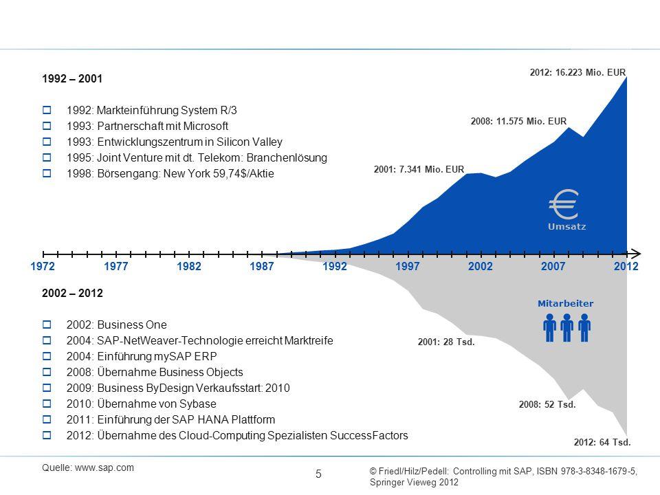 © Friedl/Hilz/Pedell: Controlling mit SAP, ISBN 978-3-8348-1679-5, Springer Vieweg 2012 5 1992 – 2001  1992: Markteinführung System R/3  1993: Partnerschaft mit Microsoft  1993: Entwicklungszentrum in Silicon Valley  1995: Joint Venture mit dt.