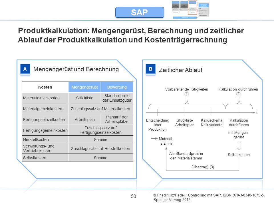 © Friedl/Hilz/Pedell: Controlling mit SAP, ISBN 978-3-8348-1679-5, Springer Vieweg 2012 50 Produktkalkulation: Mengengerüst, Berechnung und zeitlicher