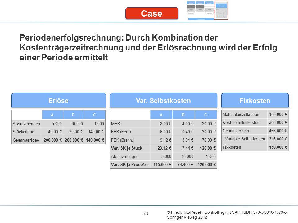 © Friedl/Hilz/Pedell: Controlling mit SAP, ISBN 978-3-8348-1679-5, Springer Vieweg 2012 Erlöse Fixkosten Var. Selbstkosten 58 Periodenerfolgsrechnung: