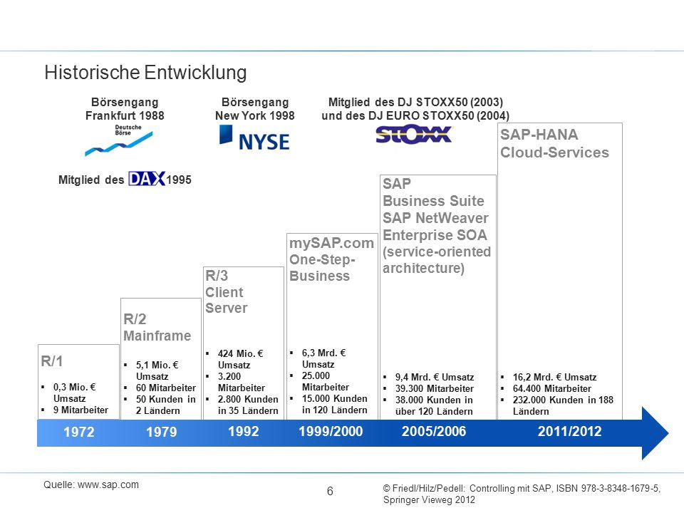 © Friedl/Hilz/Pedell: Controlling mit SAP, ISBN 978-3-8348-1679-5, Springer Vieweg 2012 6 Historische Entwicklung R/2 Mainframe  5,1 Mio. € Umsatz 