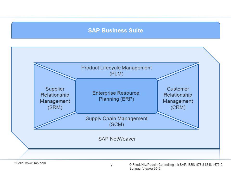 © Friedl/Hilz/Pedell: Controlling mit SAP, ISBN 978-3-8348-1679-5, Springer Vieweg 2012 SAP NetWeaver Customer Relationship Management (CRM) Supplier