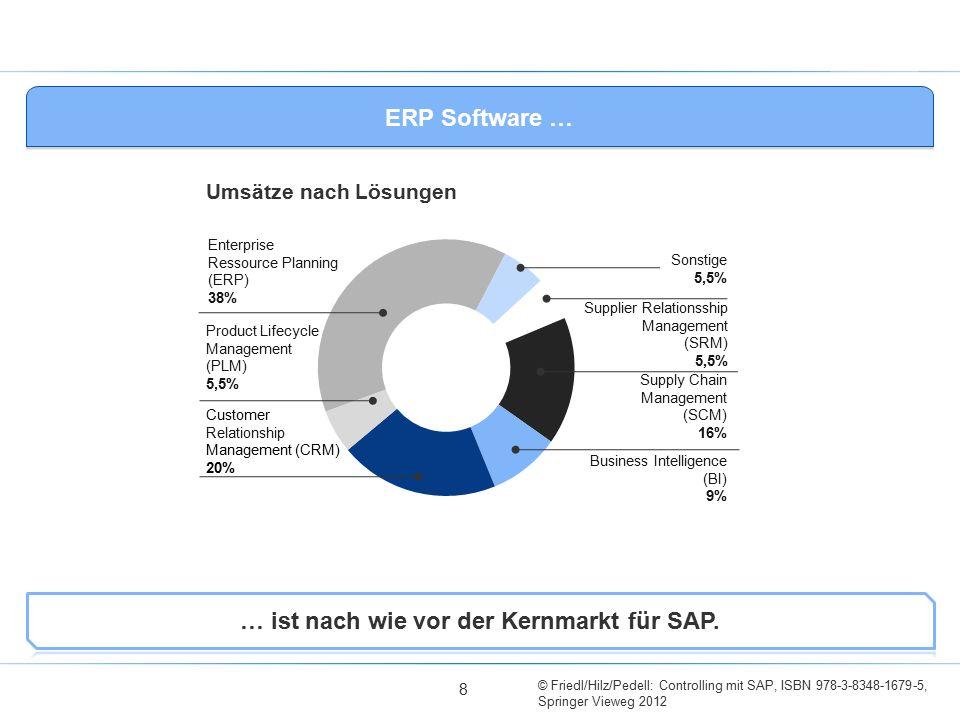 © Friedl/Hilz/Pedell: Controlling mit SAP, ISBN 978-3-8348-1679-5, Springer Vieweg 2012 ERP Software … Umsätze nach Lösungen Enterprise Ressource Plan