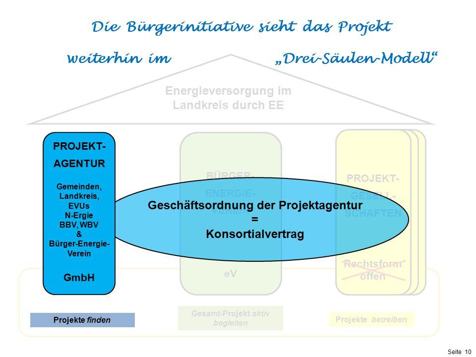 Präsentationstitel bzw. andere wichtige Informationen| Seite 10 Seite 10 Motivation: Energie in Bürgerhand & Regionale Wertschöpfung & Dezentrale Vers