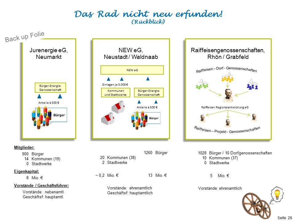 Präsentationstitel bzw. andere wichtige Informationen| Seite 26 Seite 26 Mitglieder: 900Bürger 14Kommunen (19) 0Stadtwerke Eigenkapital: 8Mio. € Vorst
