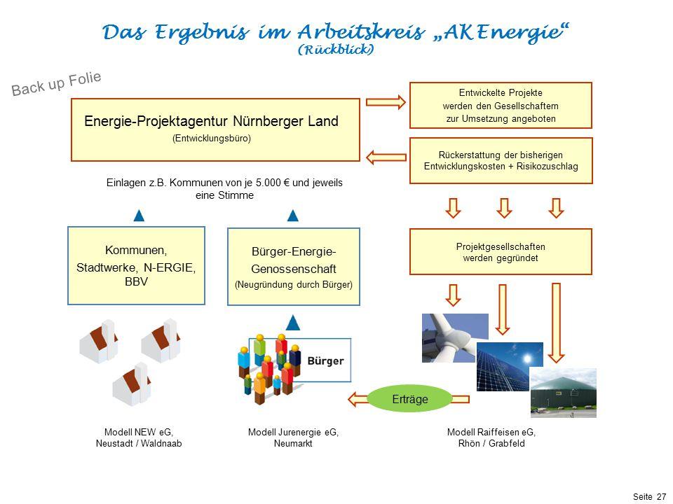 Präsentationstitel bzw. andere wichtige Informationen| Seite 27 Seite 27 Modell Raiffeisen eG, Rhön / Grabfeld Bürger-Energie- Genossenschaft (Neugrün