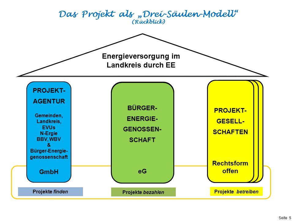 Präsentationstitel bzw. andere wichtige Informationen| Seite 5 Seite 5 Motivation: Energie in Bürgerhand & Regionale Wertschöpfung & Dezentrale Versor