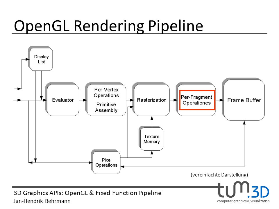 computer graphics & visualization 3D Graphics APIs: OpenGL & Fixed Function Pipeline Jan-Hendrik Behrmann OpenGL Rendering Pipeline (vereinfachte Darstellung)