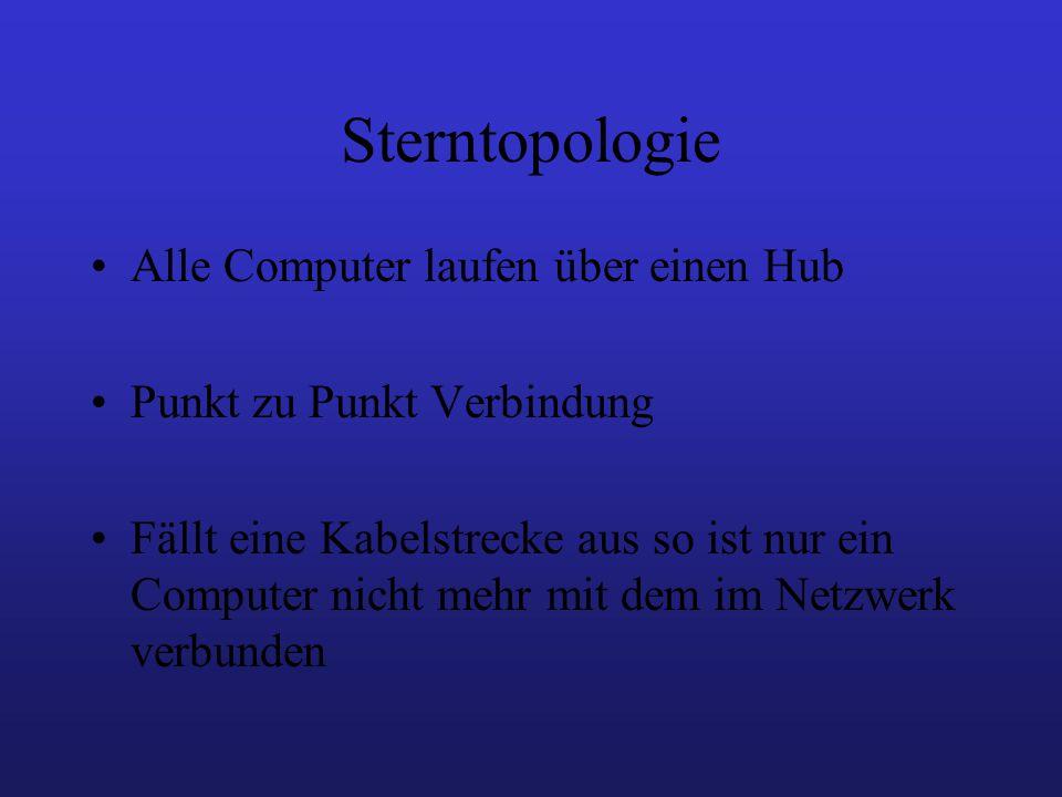 Sterntopologie Alle Computer laufen über einen Hub Punkt zu Punkt Verbindung Fällt eine Kabelstrecke aus so ist nur ein Computer nicht mehr mit dem im Netzwerk verbunden