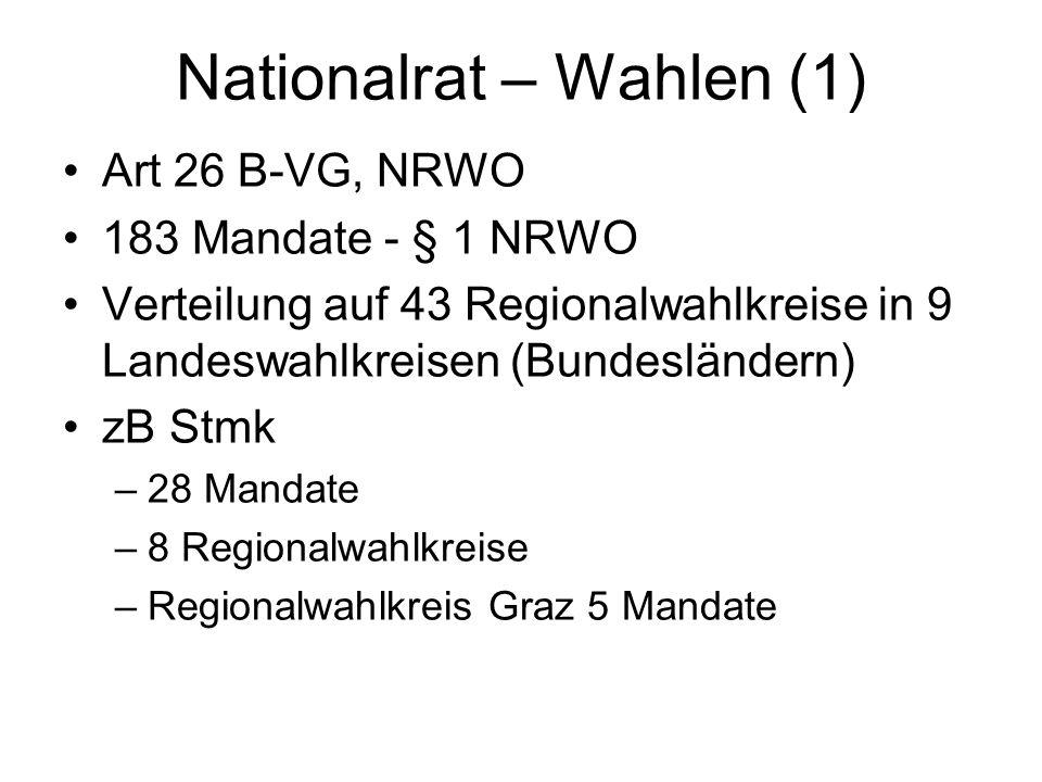 Nationalrat – Wahlen (1) Art 26 B-VG, NRWO 183 Mandate - § 1 NRWO Verteilung auf 43 Regionalwahlkreise in 9 Landeswahlkreisen (Bundesländern) zB Stmk –28 Mandate –8 Regionalwahlkreise –Regionalwahlkreis Graz 5 Mandate